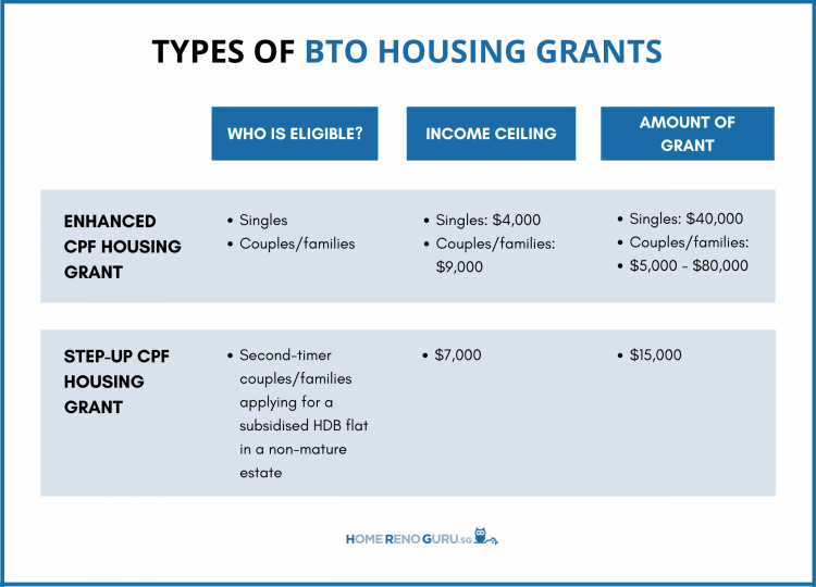 BTO Housing Grants