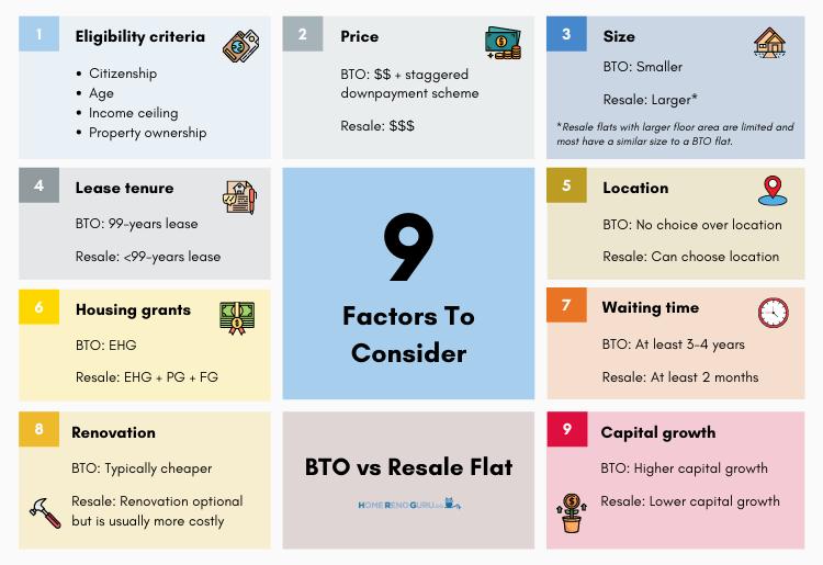 9 Factors for consideration between BTO vs resale