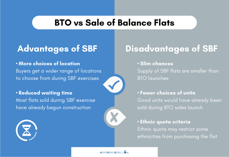BTO vs Sale of Balance Flats