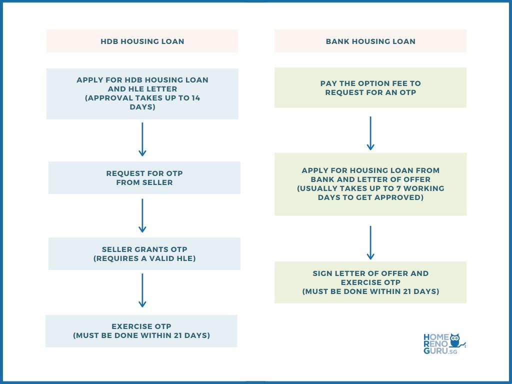 Bank and Housing Loan Flowchart