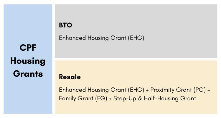 CPF housing grants infographic