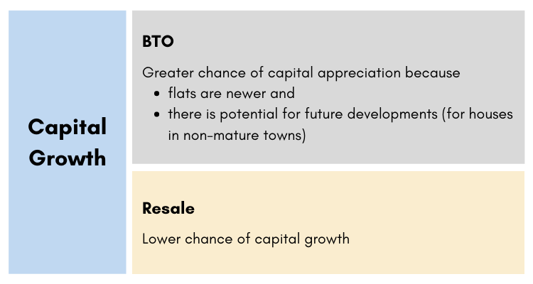 Capital growth infographic