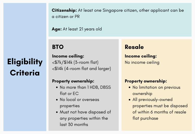 Eligibility criteria infographic