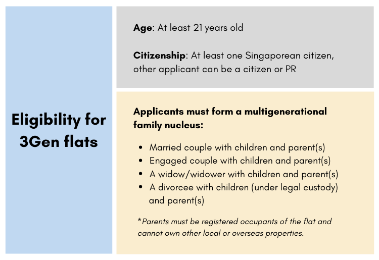 Eligibility criteria infographic for 3Gen flats