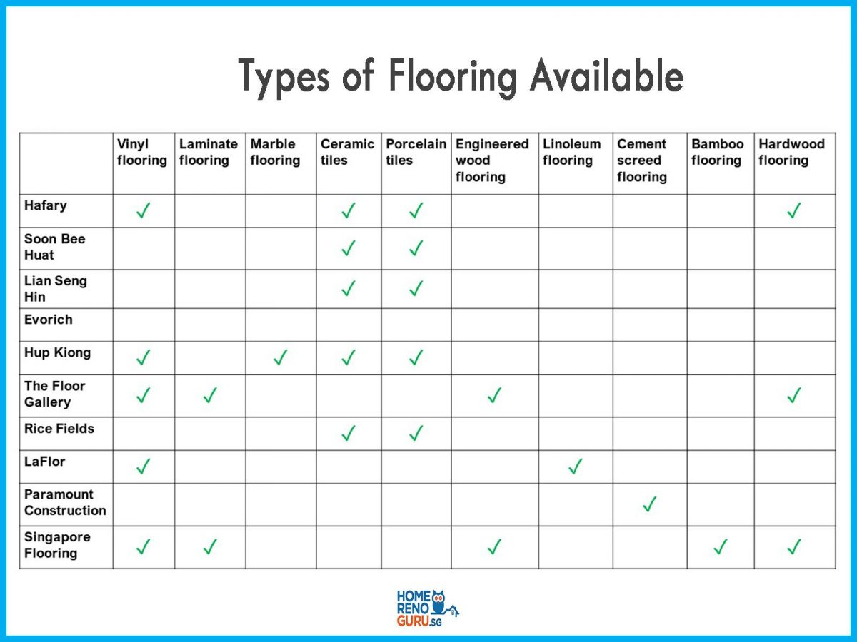 Overview of flooring contractors in Singapore and the types of flooring they offer