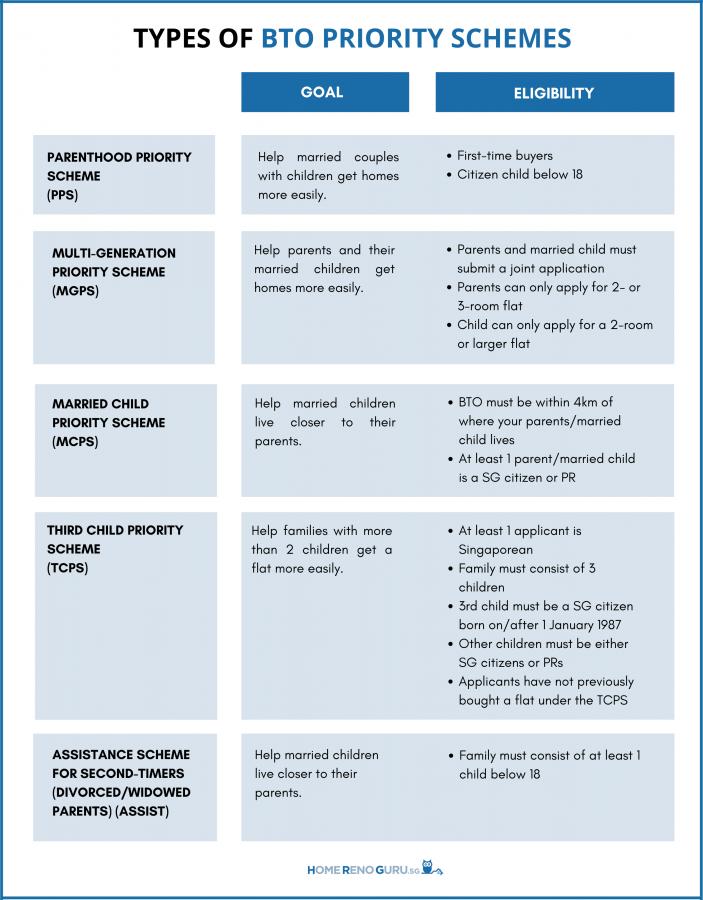 HDB Priority Schemes