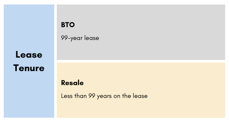Lease tenure infographic