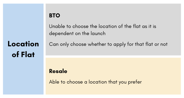 Location of the flat infographic