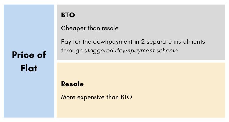 Price of flat infographic