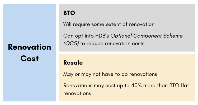 Renovation cost infographic