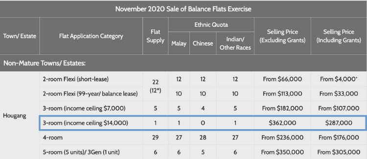 Sale of Balance Flats (Nov 2020)