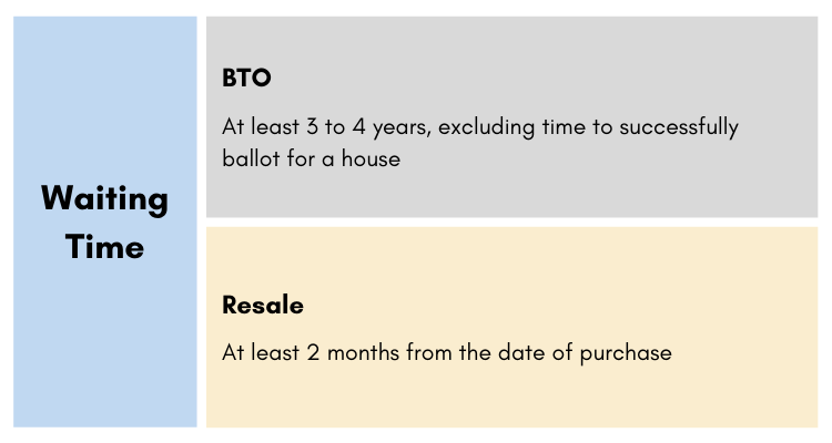 Waiting time infographic